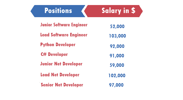 php-developer-salary